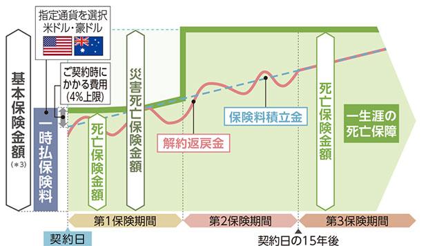 生命 レート 住友 為替 たのしみグローバルⅡ(指数連動プラン)