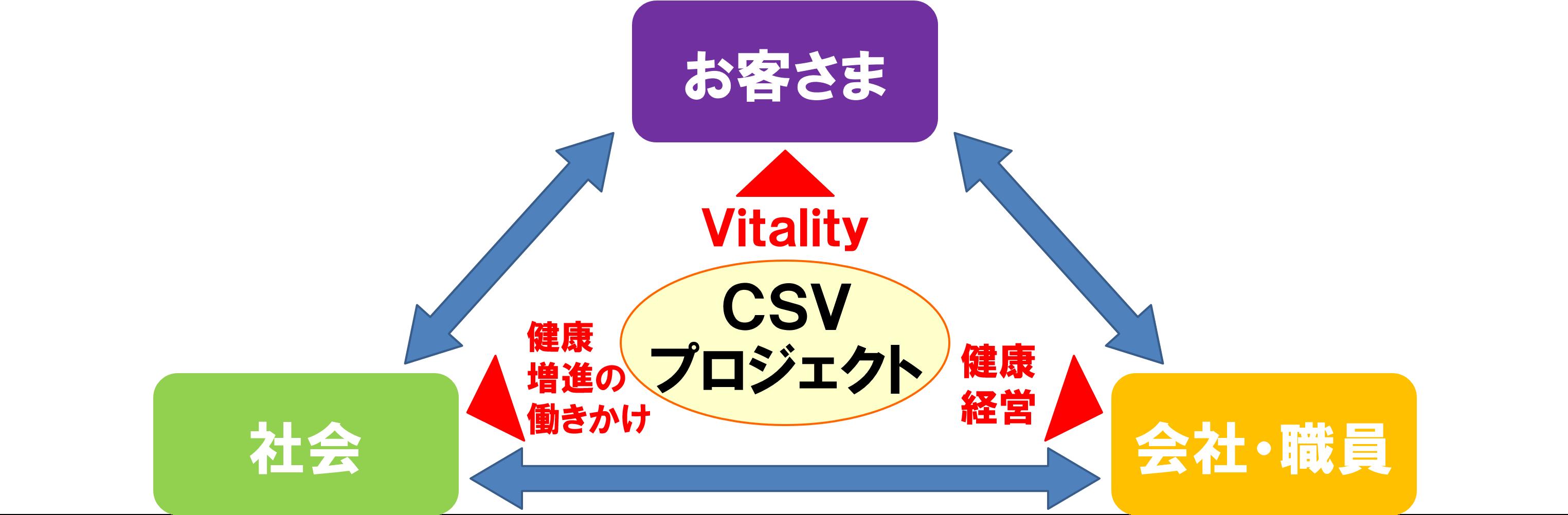 CSVプロジェクト